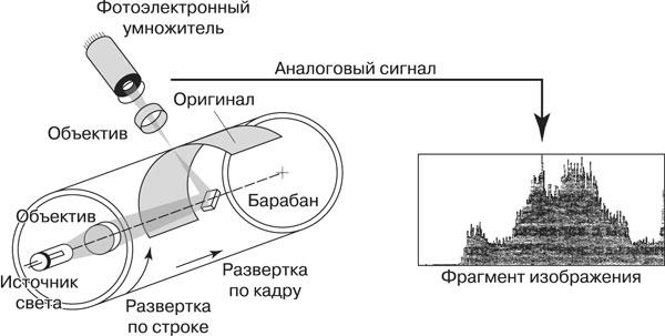 Датчик на основе ПЗС - это твердотельный электронный компонент, состоящий из множества крошечных светочувствительных...