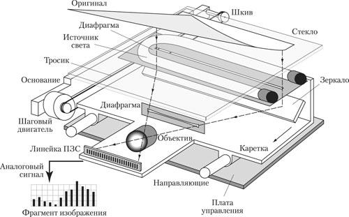ПЗС в планшетном сканере