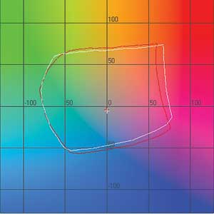 Рис. 1. Цветовой охват бумаг при L = 50% (средние тона). «Славич Дизайн Фото» — белый цвет, EPSON Premium Glossy Photo Paper — красный