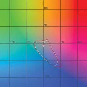 Рис. 3. Цветовой охват бумаг при L = 25% (темные тона). «Славич Дизайн Фото» — белый цвет, EPSON Premium Glossy Photo Paper — красный