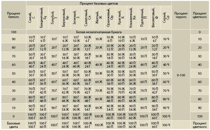 Базовая таблица для создания