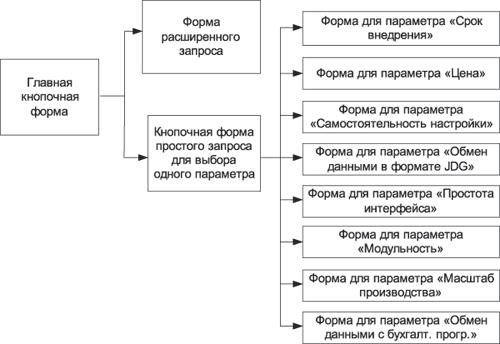 Схема связей между формами