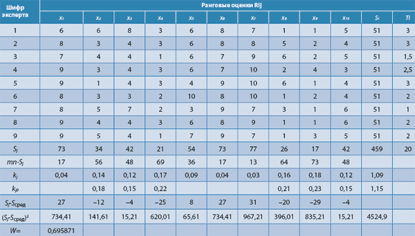 таблица результатов евровидения 2016