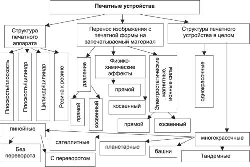 Структурная схема совокупности