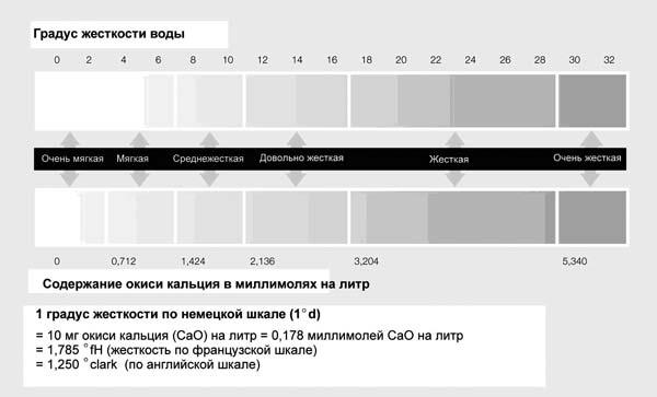 Рис. 6. Таблица жесткости
