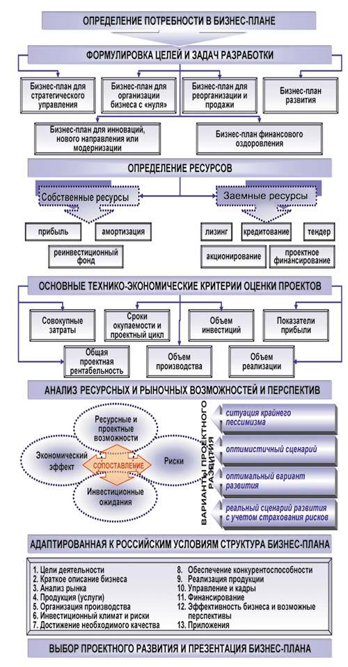 Разработка и анализ бизнес плана бизнес план жестяной цех
