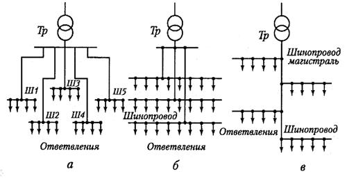 Рис. 2. Схемы цеховых