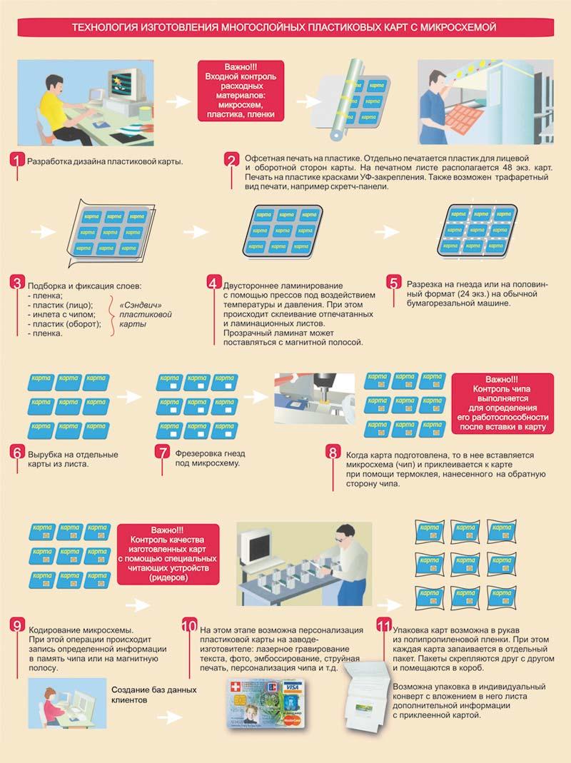Схема изготовления банковских карт VISA и MasterCard на сертифицированном производстве.