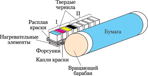 Схема печатающего механизма