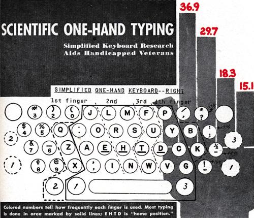 Скачать виртуальной клавиатуры на хинди
