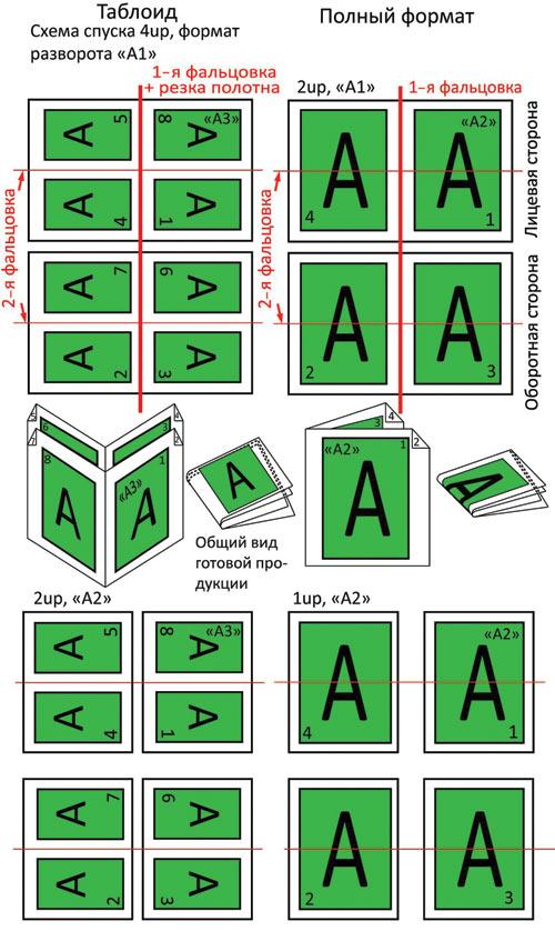 ed8bfffb98b7 Схемы спуска полос в зависимости от желаемого формата газеты и формата  печатной