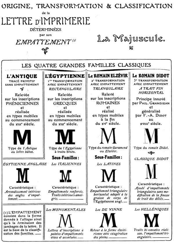 Manuel français de typographie moderne фрагмент
