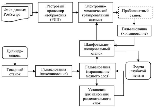 Схема процесса получения форм