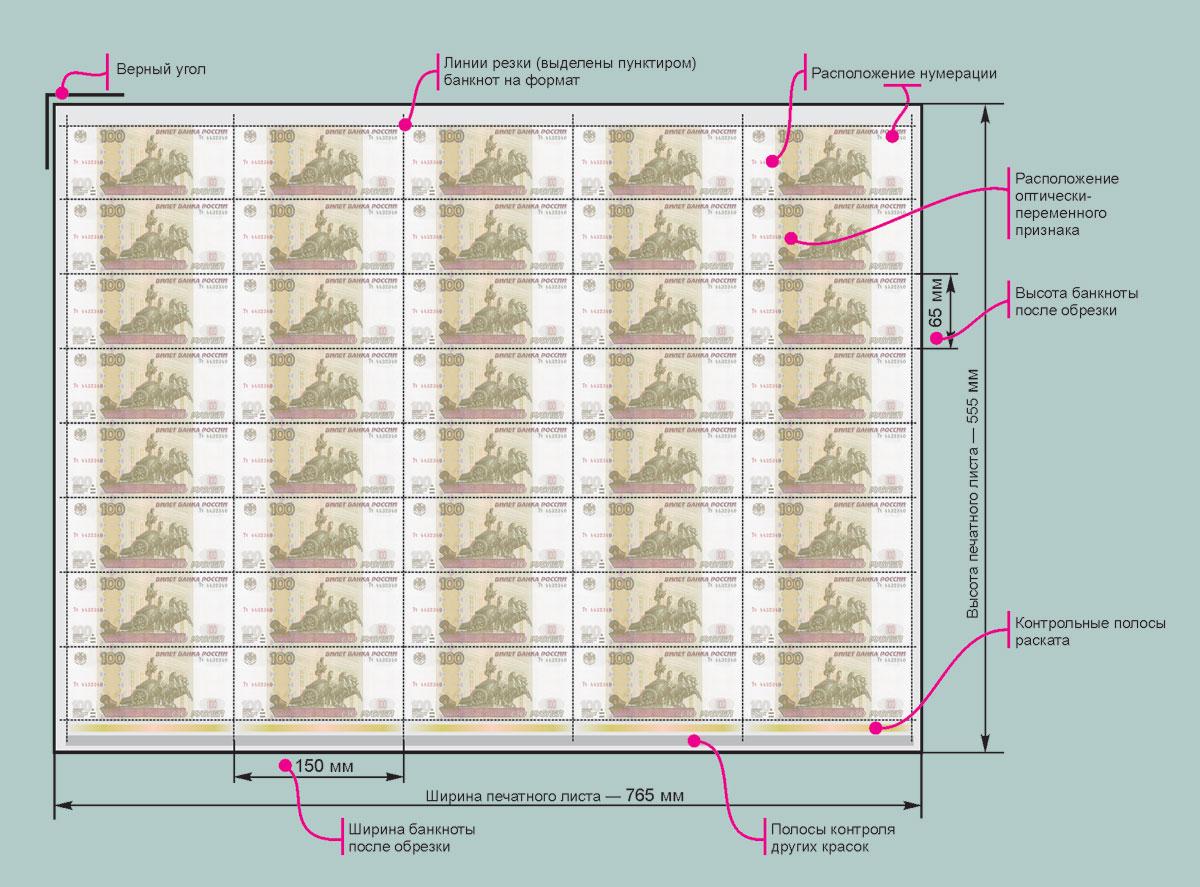 В приведенной на рис. 3 схеме технологического процесса изготовления банкнот участки контроля выделены красным цветом.