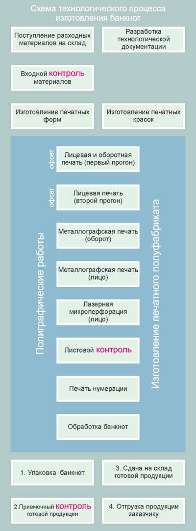 Рис. 3. Схема технологического процесса изготовления банкнот.