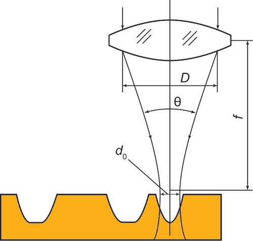 Схема прямого лазерного