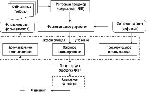 Схема процесса изготовления