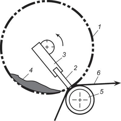 Схема трафаретной ротационной