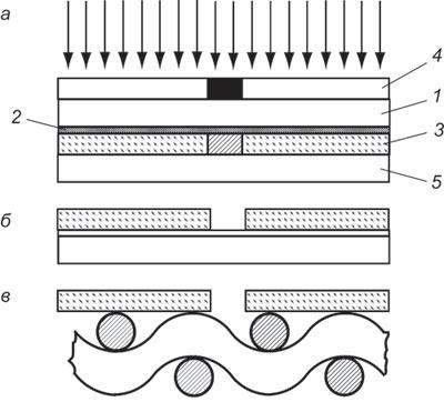 Схема изготовления трафаретной