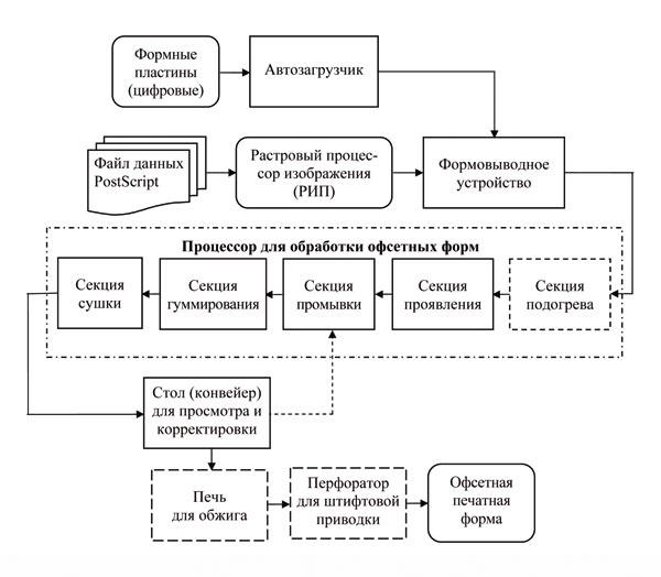 Схема по изготовлению