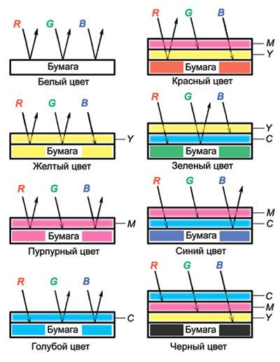 Рис. 3. Схема образования цветов при запечатывании бумаги: излучения: R - красное; G - зеленое; B - синее; краски: Y...