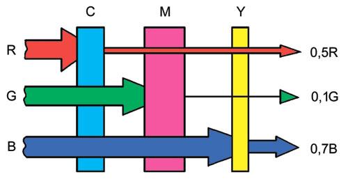 Схема управления основными
