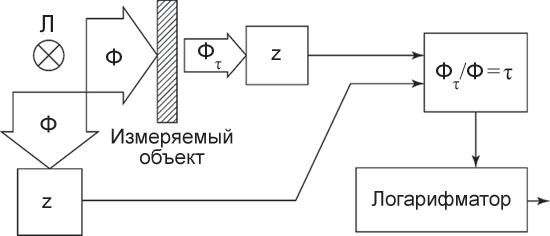 Схема измерений оптической