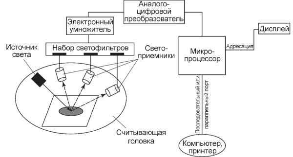 Блок-схема спектрофотометра