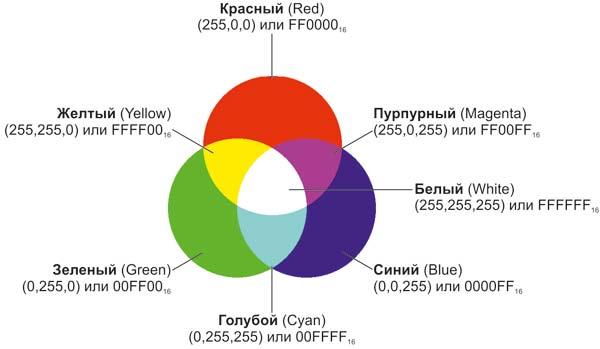 базовых цветов модели RGB