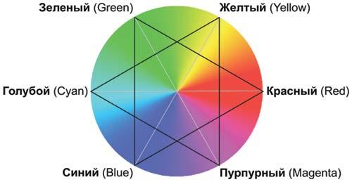 Схема цветового круга