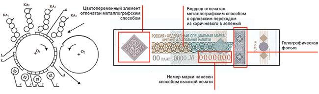 Схема печатного аппарата «