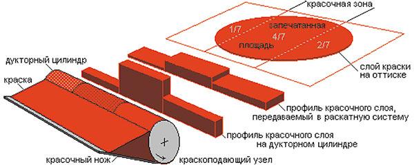 Примерная схема передачи