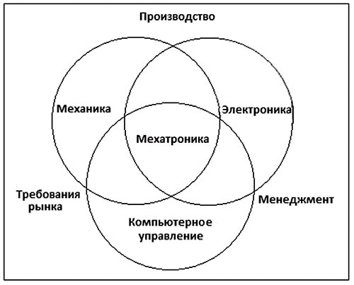 Рис. 1. Графическое представление мехатронных систем