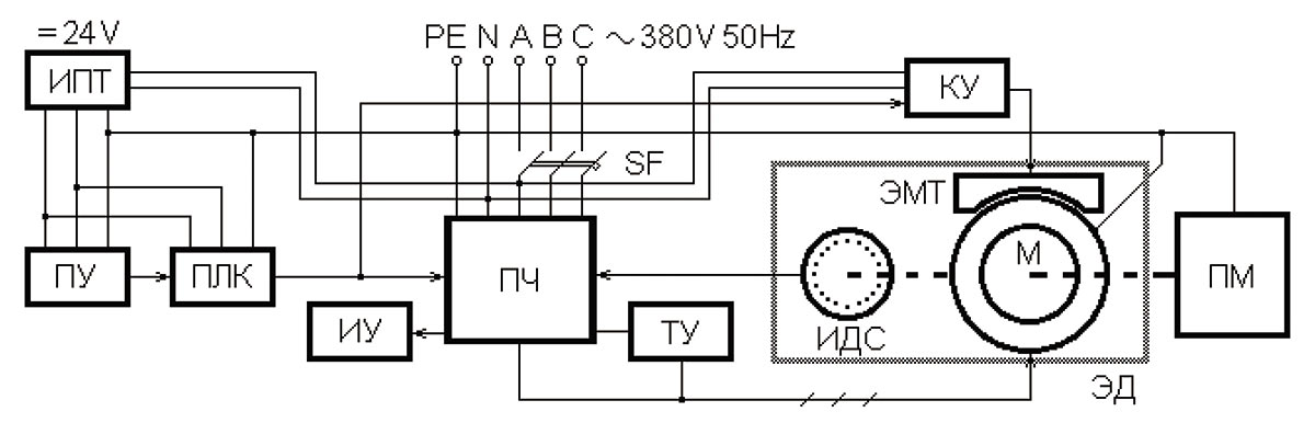 Рис. 3. Функциональная схема электропривода полиграфической машины