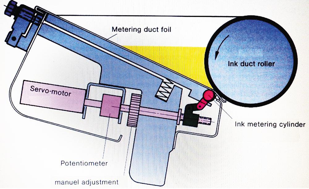 Рис. 7. Механизм зональной регулировки подачи краски на машинах фирмы Heidelberg